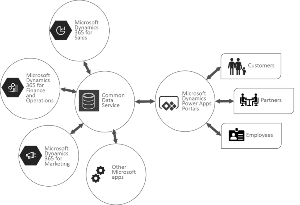 Microsoft Power Apps Portals Data Sources