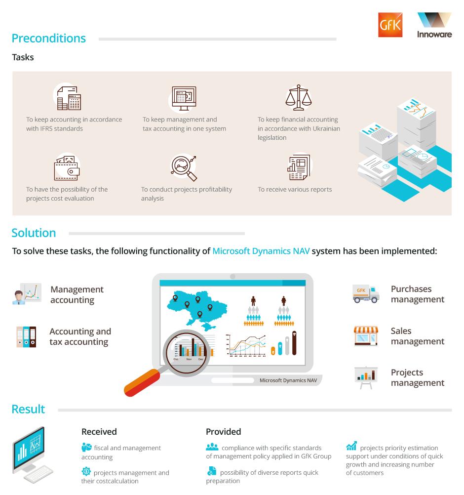 "Implementation of Microsoft Dynamics NAV in company ""GfK-USM Ukraine"" (Ukraіnіan Surveys & Marketіng Research)"