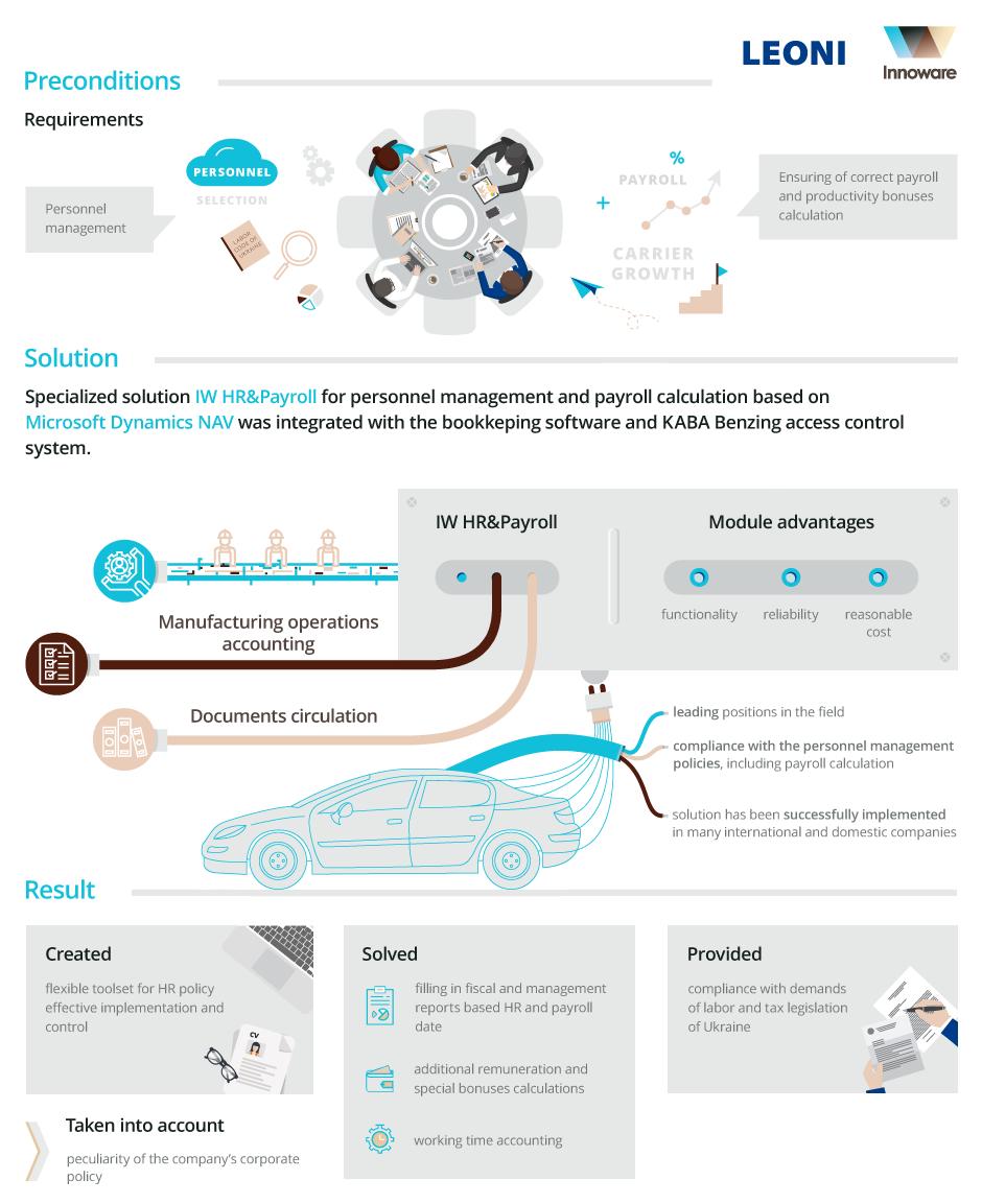 Implementation of ІW HR&Payroll module based on Microsoft Dynamics NAV for LEONI Wiring Systems UA, LLC
